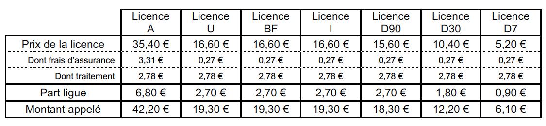 Tarifs des licences pour la saison 2021-2022